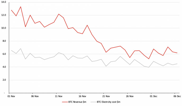 Биткоин — ежедневные доходы майнеров и расходы на электричество (в $ млн при цене US$0.05 за KWH, Bitmain S9)