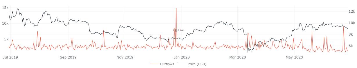 Майнеры сокращают продажи добытых биткоинов