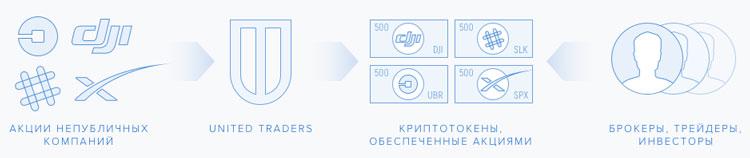 Структура маркетплейса для инвестиций