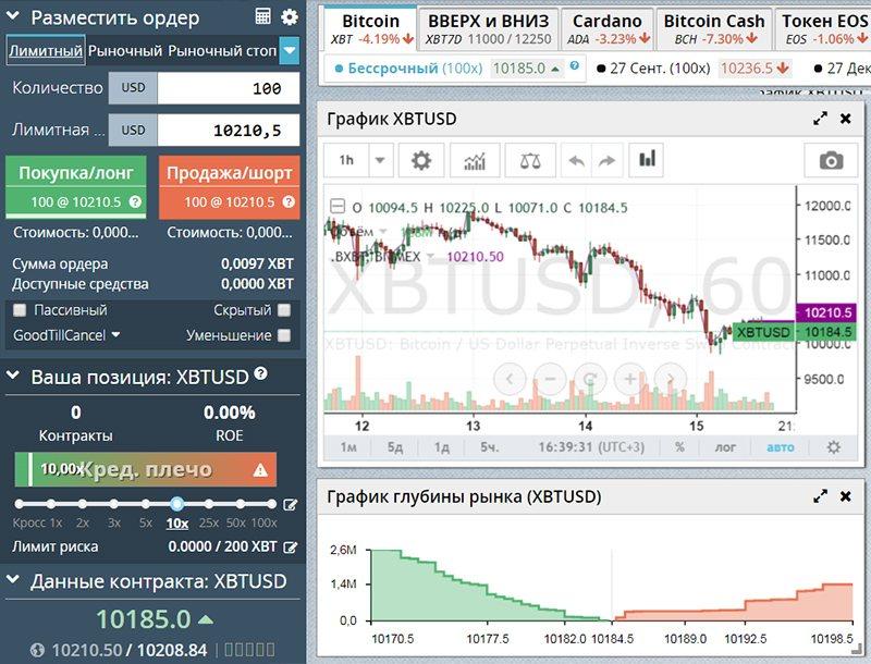 Пример интерфейса биржи с возможностью маржинальной торговли