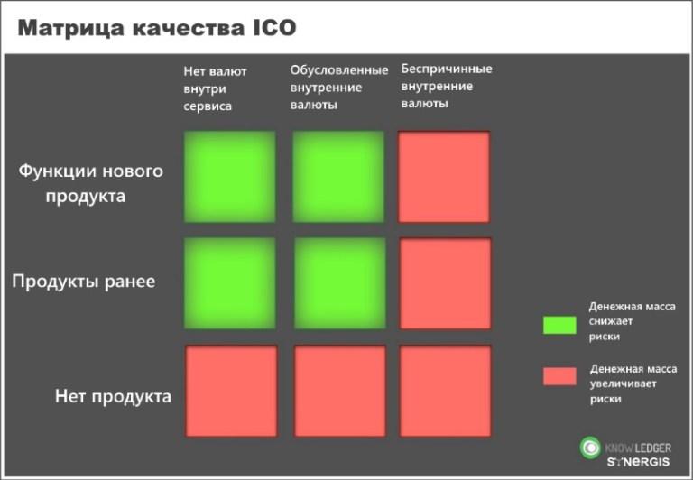 Матрица оценки качества ICO