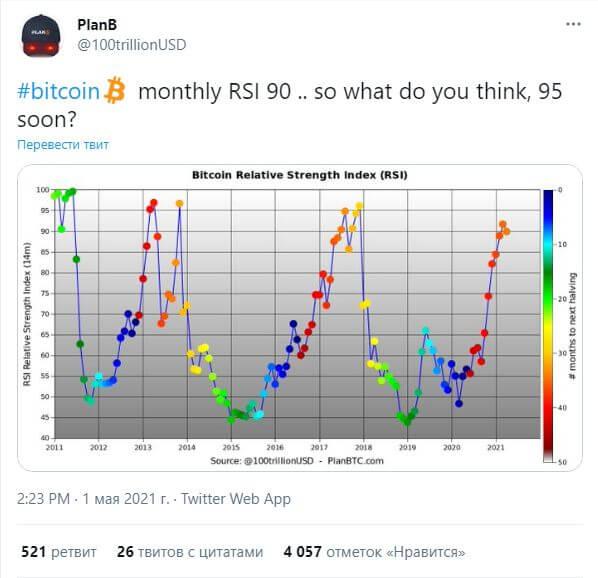 График RSI биткоина (индекс относительной силы)