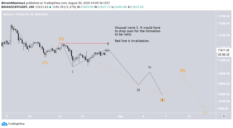 Медвежья структура на графике биткоина №1
