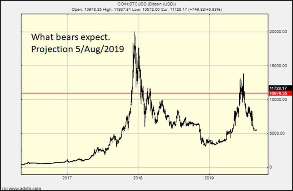 Медвежий сценарий курса биткоина