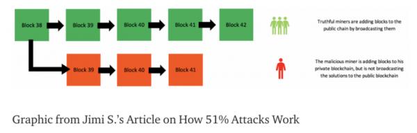 Механика атаки двойных трат при атаке 51%