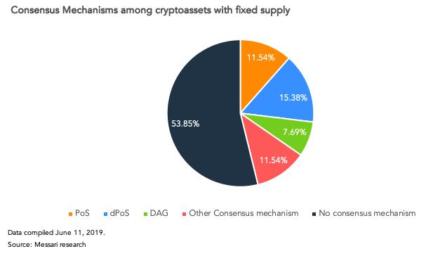 Механизмы консенсуса у криптоактивов с фиксированным монетарным предложением.