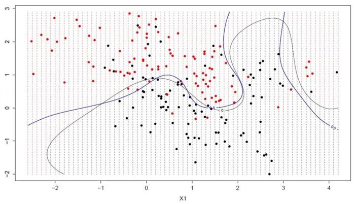 Метод опорных векторов (SVM)