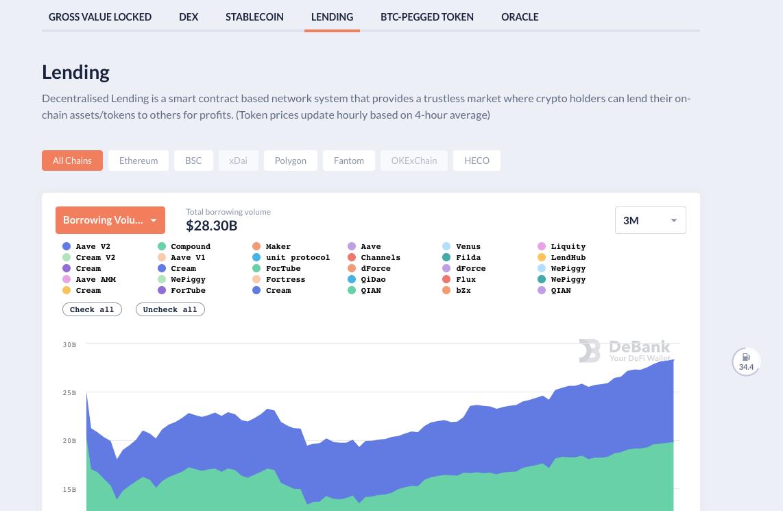 Страница с основными метриками протоколов в DeBank