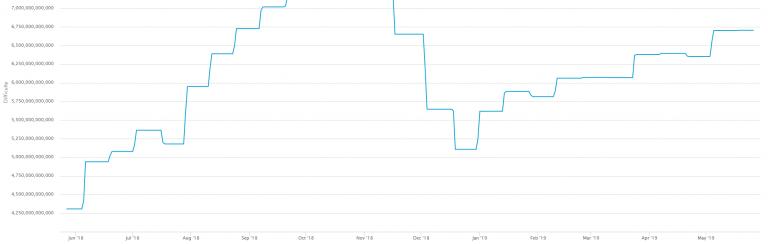 График сложности добычи BTC