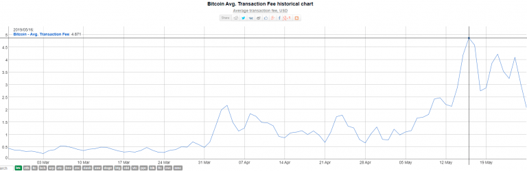 Средняя величина комиссии за транзакции в сети биткоин
