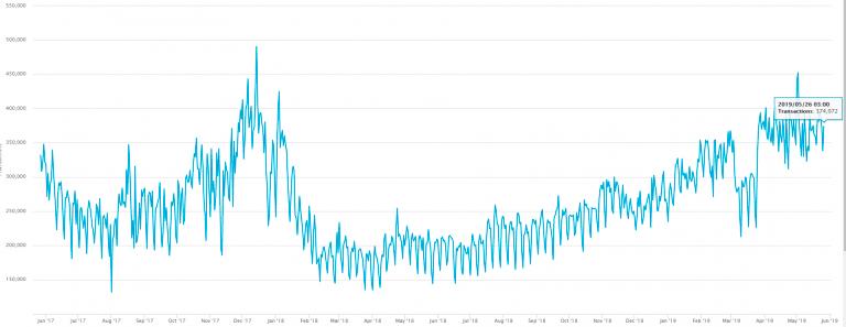 Среднесуточный объем биткоин-транзакций