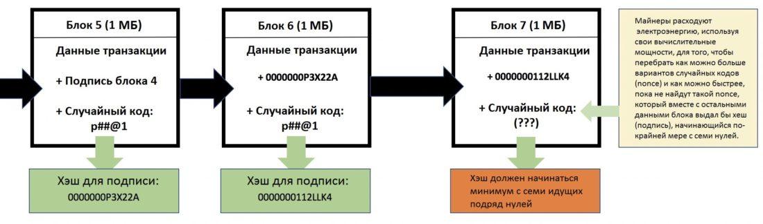 Требования к подписи блока при биткоин-транзакциях