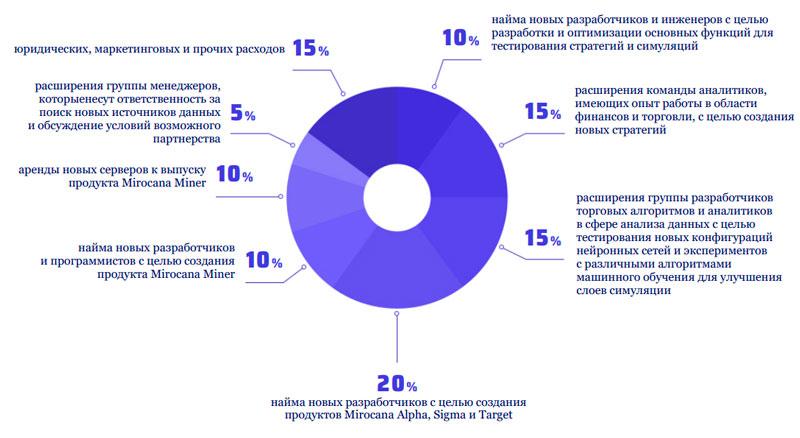 Распределение средств вырученных от ICO