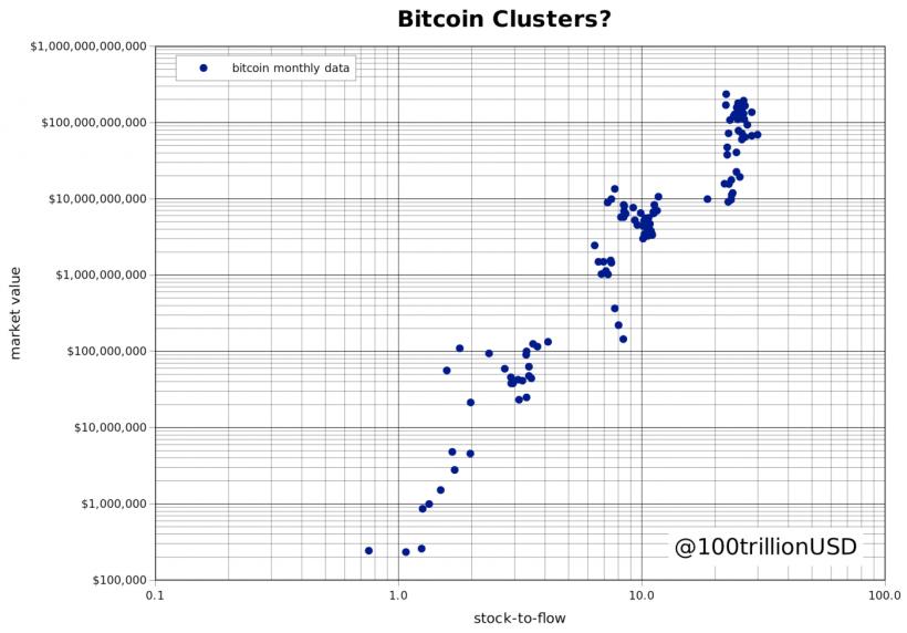 Эти четыре кластера могут отражать фазовые переходы биткоина.