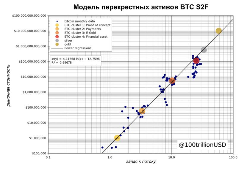 Модель S2F для различных активов