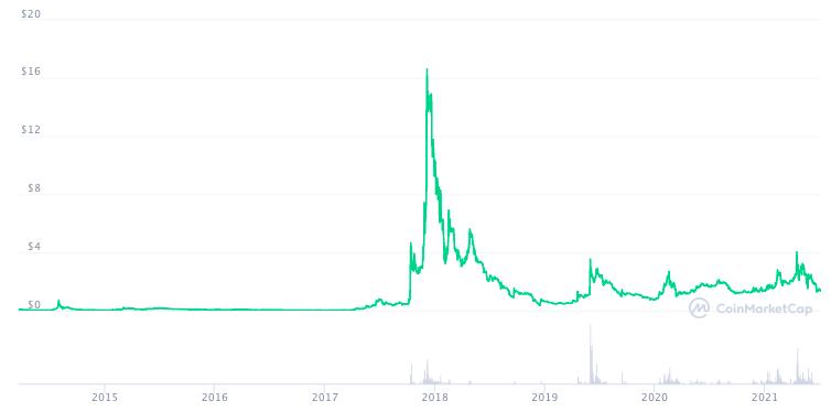 График курса MONA с момента запуска по данным СoinMarketCap