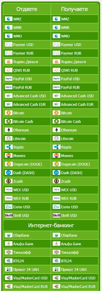 Направления обмена криптовалюты
