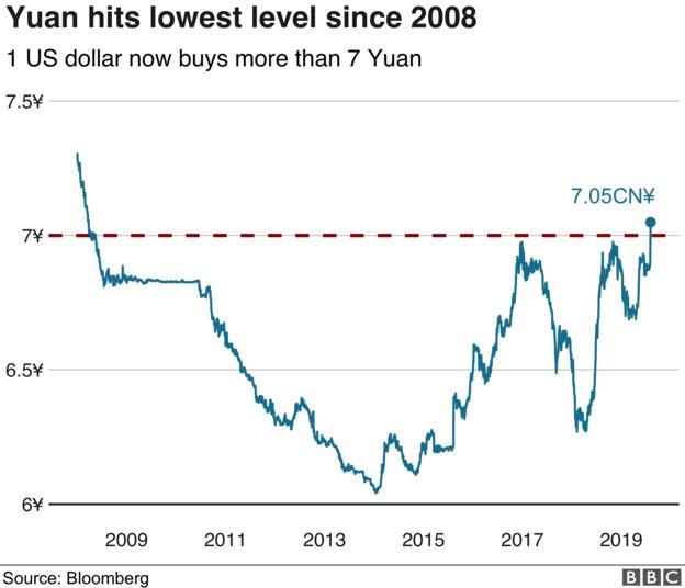 Китайский юань сейчас торгуется на отметках 2008 года