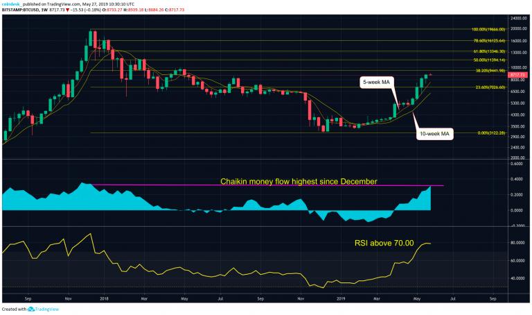 Недельный график BTC/USD биржи Bitstamp от TradingView