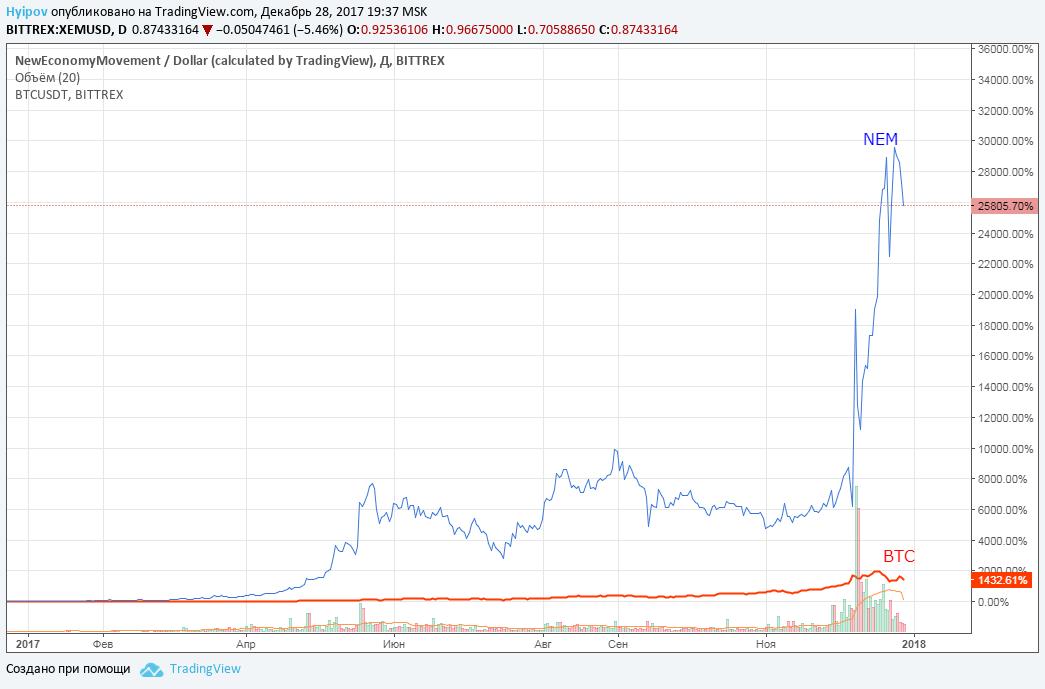 Динамика изменения курса NEM и Bitcoin по отношению к доллару США