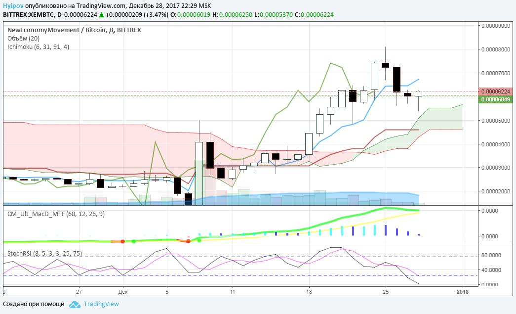Облако Ишимоку показывает уровень поддержки в районе 0,75 – 0,65 USD