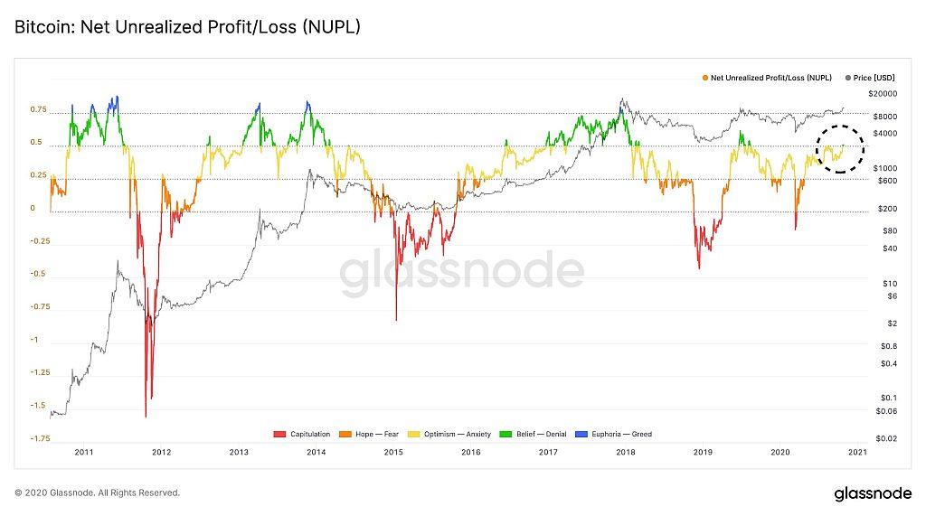 График чистой нереализованной прибыли/убытка по биткоину