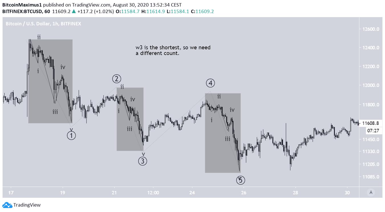 Нисходящий тренд на графике биткоина