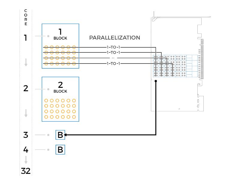 Использование GPU серии nVidia Tesla в майнинге