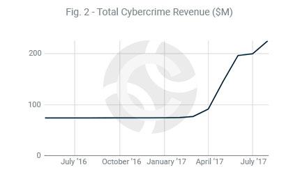 График объема незаконно присвоенных средств от ICO проектов