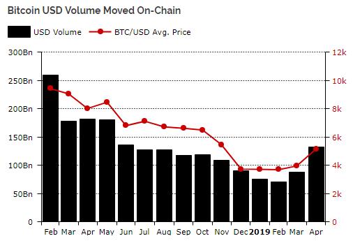 Объем транзакций BTC в долларах по месяцам