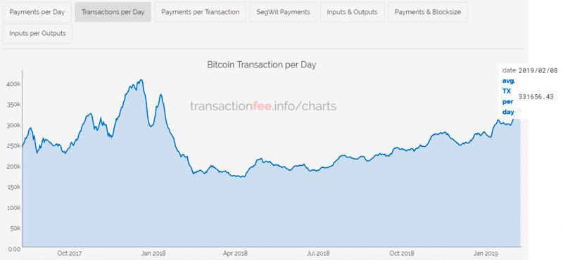 Объем транзакций в сети Bitcoin (BTC)