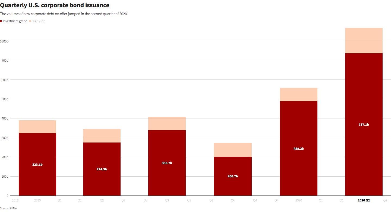 Объем выпуска корпоративных облигаций в США