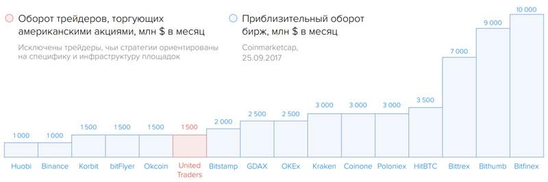 Оборот торгового капитала United Traders и сравнение с конкурентами