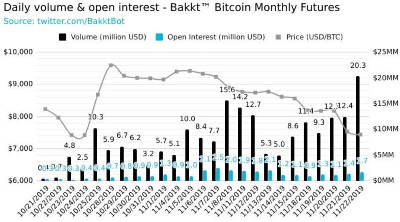 Суточный оборот биткоин-фьючерсов платформы Bakkt