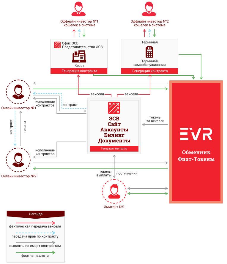 Схема обращения средств в экосистемеEVR