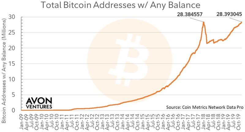 Общее число биткоин-адресов по данным CoinMetrics