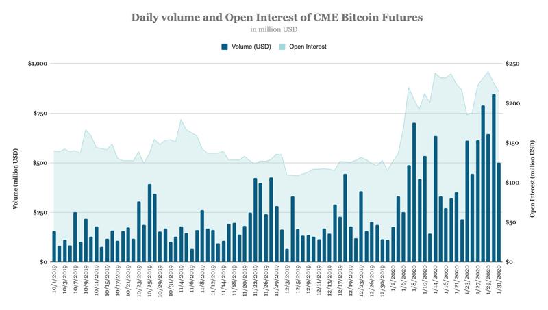 Среднедневной объём торгов по биткоину на Чикагской товарной биржи (CME)