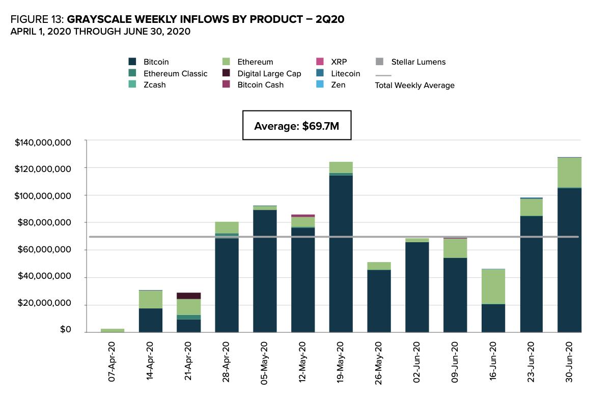 Объём инвестиций в линейку трастов Grayscale
