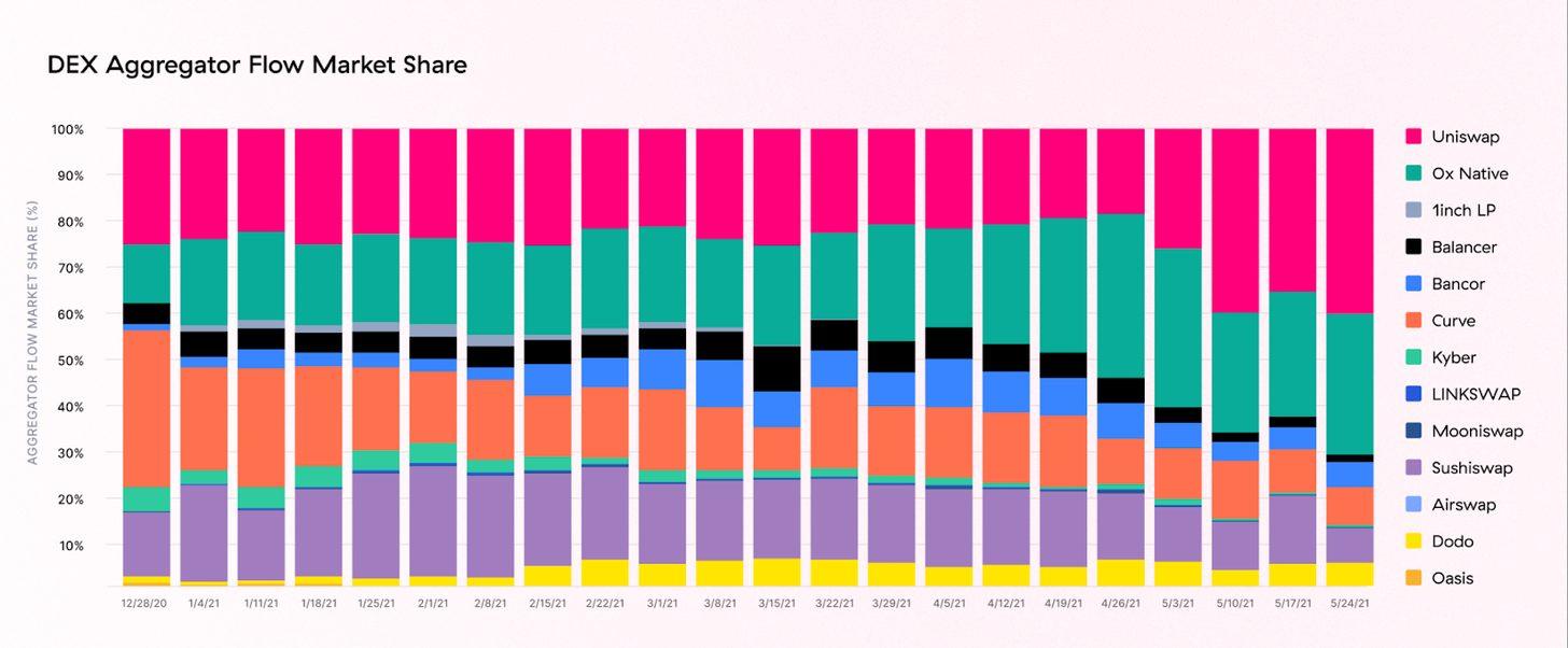 объём рыночной доли Uniswap