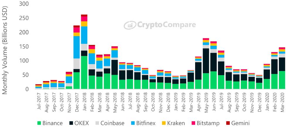 Объём торгов ведущих бирж криптовалют по месяцам
