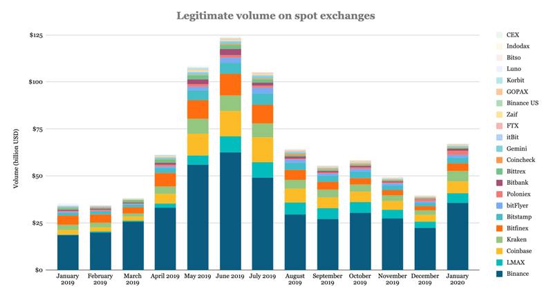 Объёмы торгов на биржах криптовалют за год