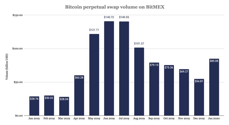 Объёмы торгов бессрочными свопами на биткоин биржи BitMEX