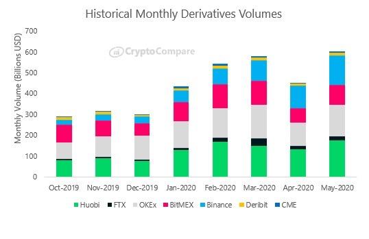 Объём торгов криптовалютными деривативами