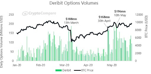 Объём торгов криптовалютными опционами