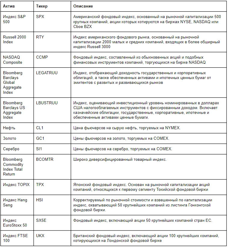 Обзор основных товарных, фондовых и других популярных индексов