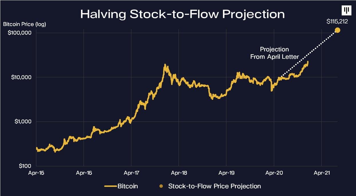 Прогноз по биткоину от инвестиционнойкомпании Pantera Capital