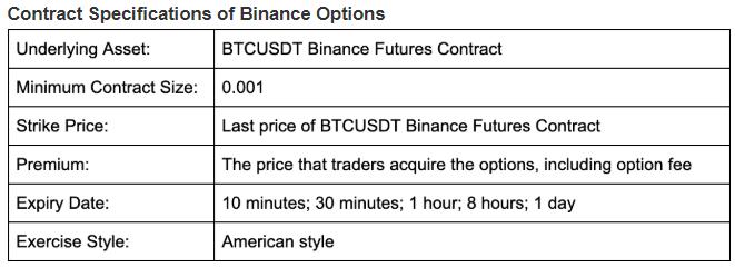 Условия по биткоин-опционам на криптобирже Binance