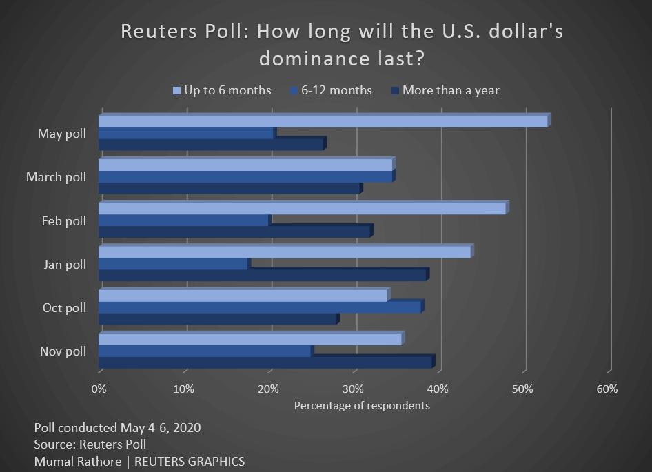 Опрос финансовых аналитиков о будущем доллара США