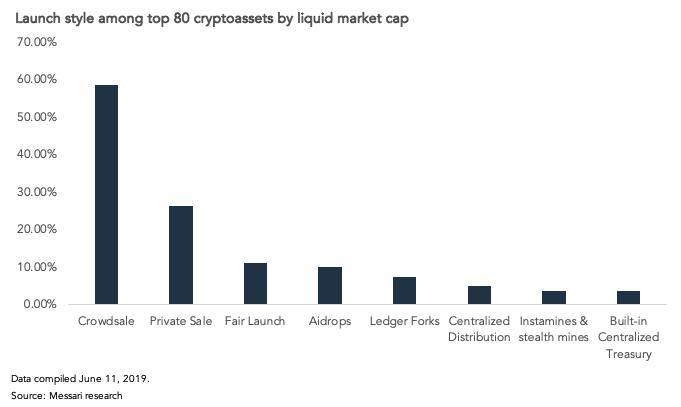 Большинство популярных активов изначально распределялись среди инвесторов через краудсейл.