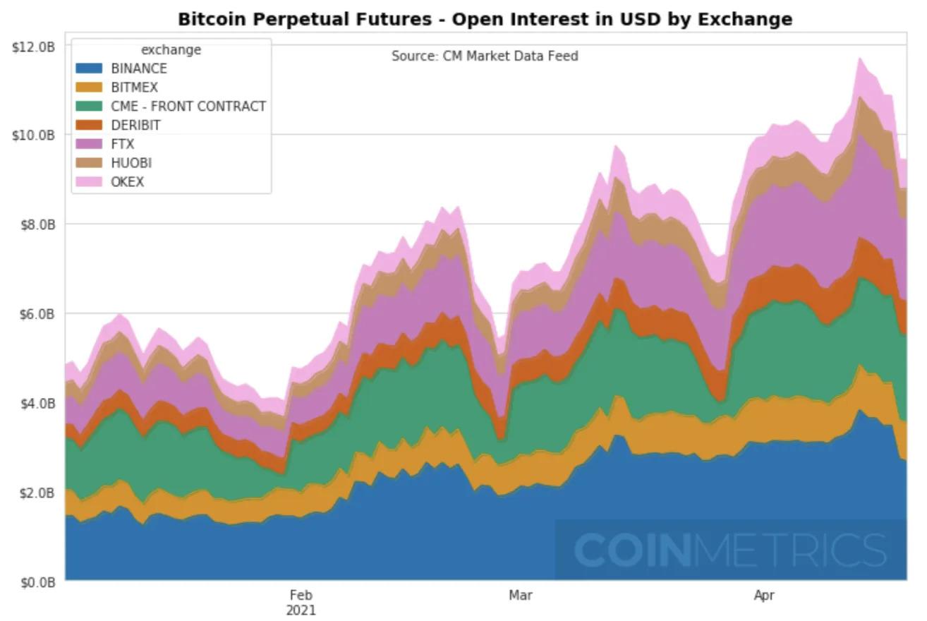 Открытый интерес к бессрочным фьючерсам на биткоин